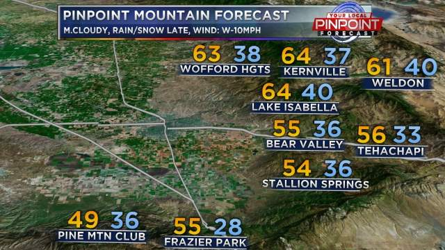 Mountain Forecast
